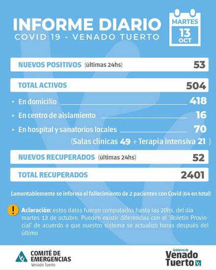 Información oficial de situación Covid19 en la ciudad de Venado Tuerto