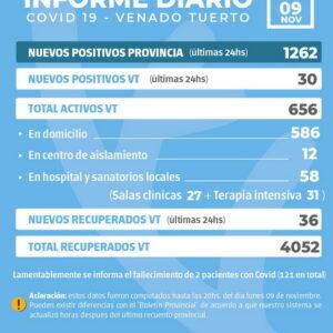 La provincia confirmó 1262 nuevos casos y en Venado Tuerto fueron 30