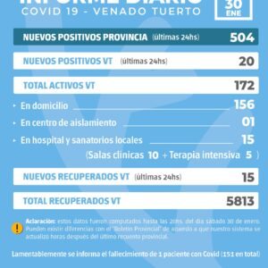 Información oficial de situación Covid19 en la ciudad
