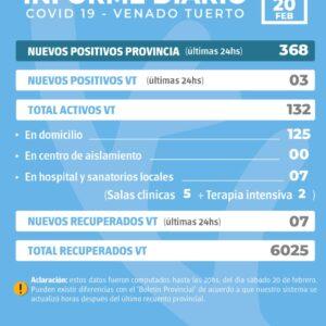 La provincia confirmó 368 nuevos casos y en Venado Tuerto fueron tres