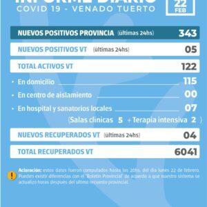 La provincia confirmó 343 nuevos casos y en Venado Tuerto fueron cinco