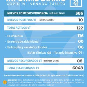 La provincia confirmó 386 nuevos casos y en Venado Tuerto fueron 10
