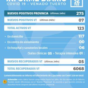La provincia confirmó 275 nuevos casos y en Venado Tuerto fueron siete