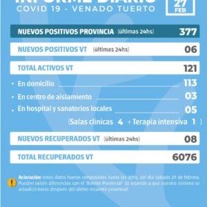 La provincia confirmó 377 nuevos casos y en Venado Tuerto fueron seis