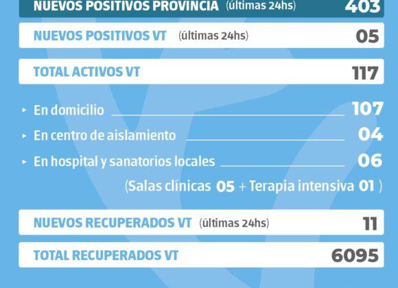 La provincia confirmó 403 nuevos casos y en Venado Tuerto se informaron cinco