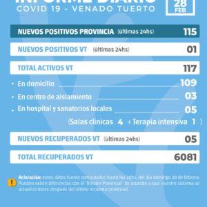 La provincia confirmó 115 nuevos casos y en Venado Tuerto se informó uno