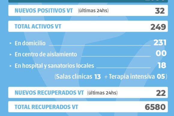 La Provincia confirmó 2050 nuevos casos y en Venado Tuerto hubo 32 casos positivos