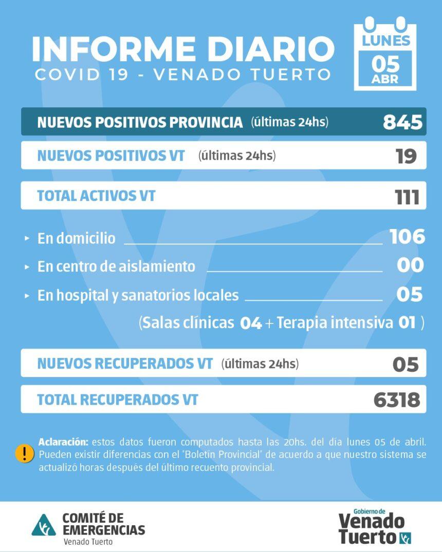 La provincia confirmó 845 nuevos casos y en Venado Tuerto hubo 19 positivos