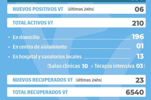 La provincia confirmó 850 nuevos casos y en Venado Tuerto hubo seis positivos