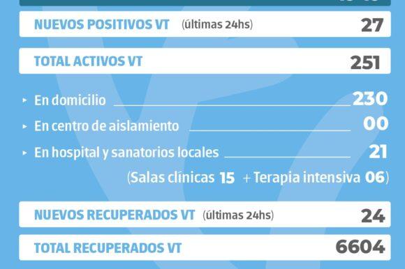 La provincia confirmó 1949 nuevos casos y en Venado Tuerto hubo 27 positivos