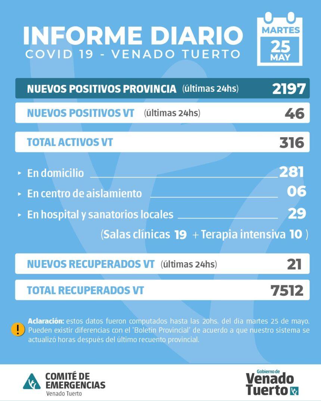 La provincia confirmó 2197 nuevos casos y en Venado Tuerto hubo 46 casos positivos