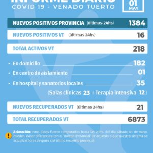 La provincia confirmó 1384 nuevos casos y en Venado Tuerto hubo 16 positivos