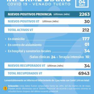 La provincia confirmó 2263 nuevos casos y en Venado Tuerto hubo 30 positivos