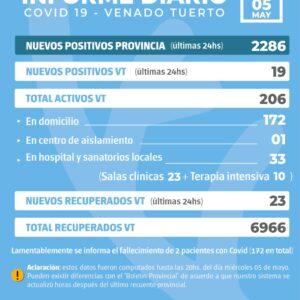 La provincia confirmó 2286 nuevos casos y en Venado Tuerto hubo 19 positivos