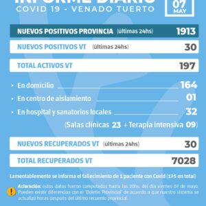 La provincia confirmó 1913 nuevos casos y en Venado Tuerto hubo 30 positivos