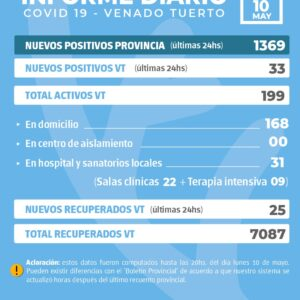 La provincia confirmó 1369 nuevos casos y en Venado Tuerto hubo 33 positivos