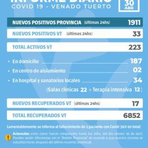 La provincia confirmó 1911 nuevos casos y en Venado Tuerto hubo 33 positivos