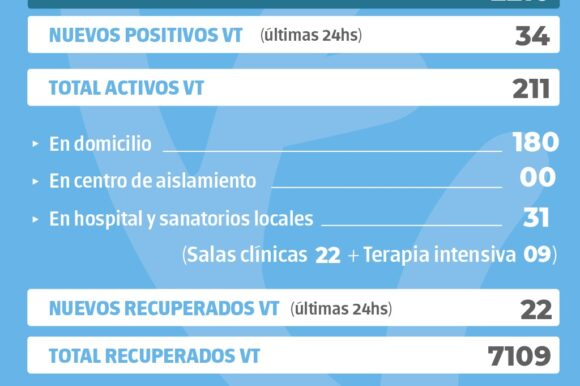 La provincia confirmó 2210 nuevos casos y en Venado Tuerto hubo 34 positivos