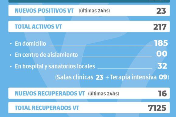 La provincia confirmó 2291 nuevos casos y en Venado Tuerto hubo 23 positivos