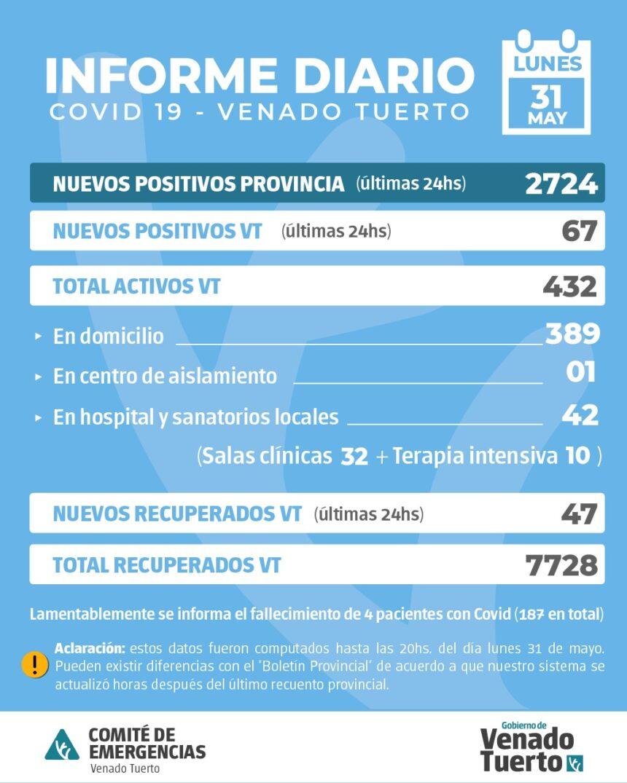 La Provincia confirmó 2724 nuevos casos y en Venado Tuerto hubo 67 casos positivos