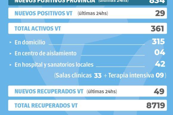 La Provincia  confirmó 834 nuevos casos y en Venado Tuerto hubo 29 casos positivos