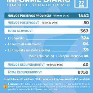 La Provincia  confirmó 1442 nuevos casos y en Venado Tuerto hubo 50 casos positivos