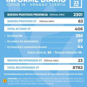 La Provincia confirmó 2301 nuevos casos y en Venado Tuerto hubo 63 casos positivos