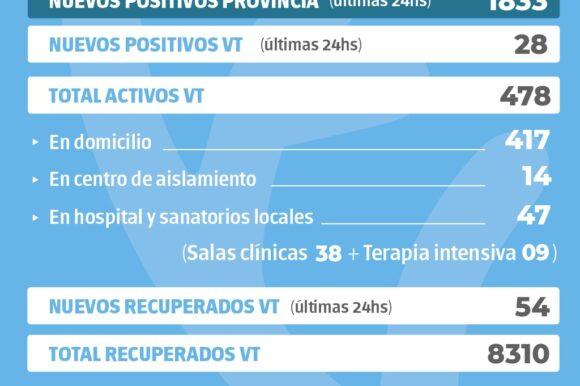 La provincia confirmó 1833 nuevos casos y en Venado Tuerto hubo 28 positivos