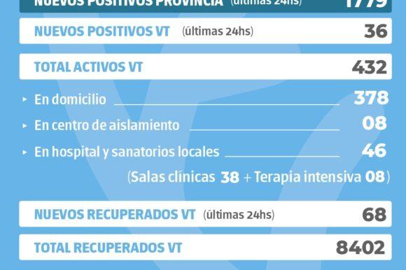 La provincia confirmó 1779 nuevos casos y en Venado Tuerto hubo 36 positivos