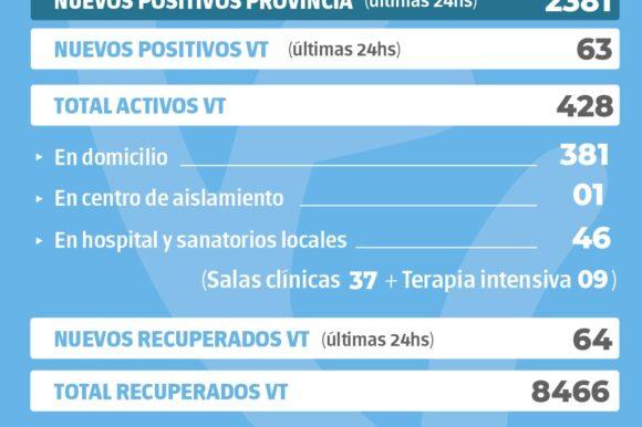 La provincia confirmó 2381 nuevos casos y en Venado Tuerto hubo 63 positivos