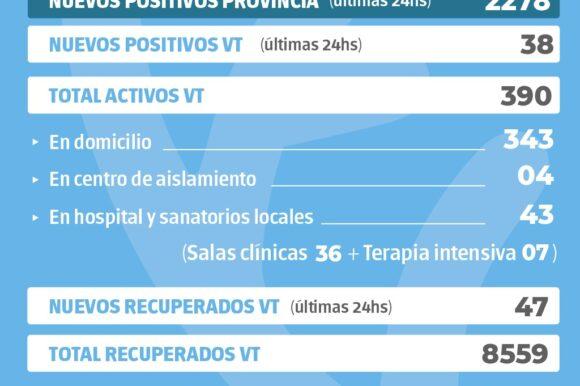La provincia confirmó 2278 nuevos casos y en Venado Tuerto hubo 38 positivos