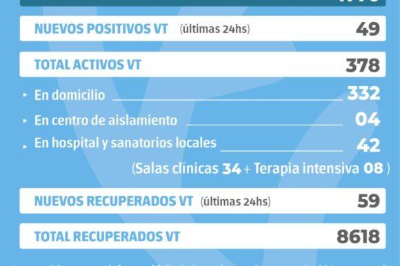 La provincia confirmó 1770 nuevos casos y en Venado Tuerto hubo 49 positivos
