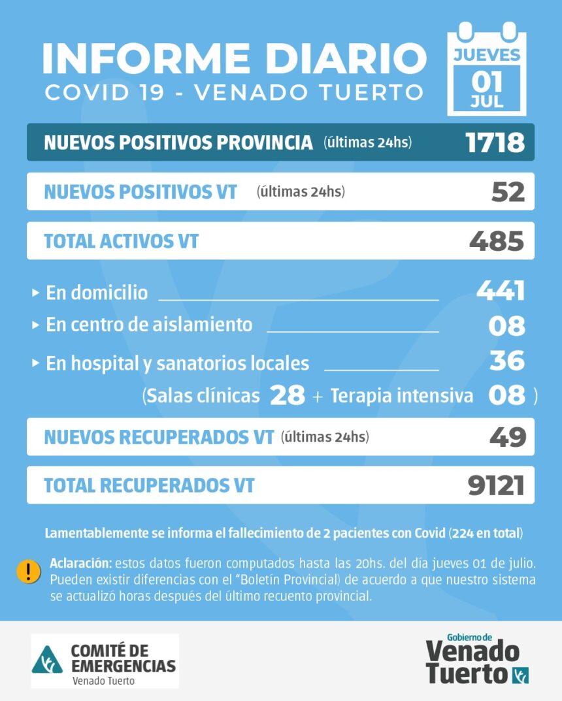 La Provincia confirmó 1718 nuevos casos y en Venado Tuerto hubo 52 casos positivos
