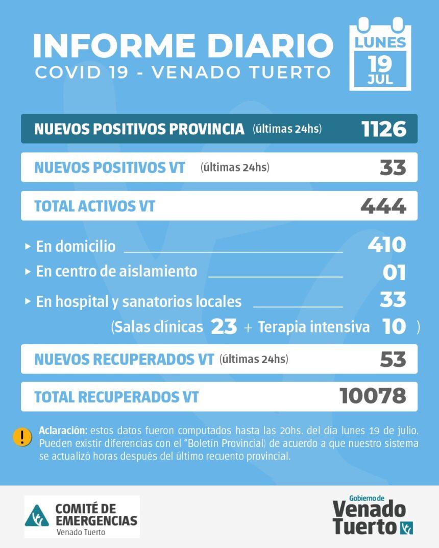 La provincia confirmó 1126 nuevos casos y en Venado Tuerto hubo 33 positivos