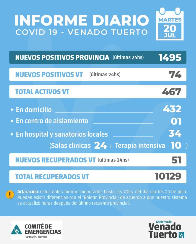 La provincia confirmó 1495 nuevos casos y en Venado Tuerto hubo 74 positivos