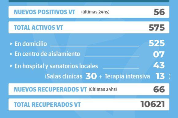La provincia confirmó 1083 nuevos casos y en Venado Tuerto hubo 56 positivos
