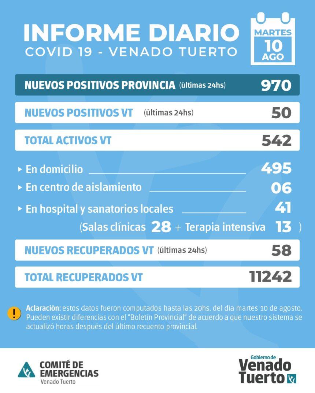 La Provincia confirmó 970 nuevos casos y en Venado Tuerto hubo 50 casos positivos