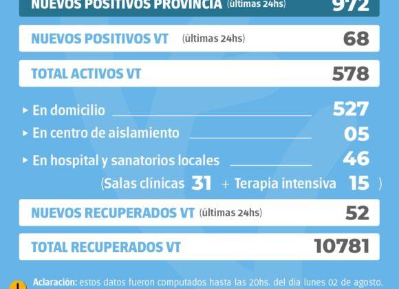 La provincia confirmó 972 nuevos casos y en Venado Tuerto hubo 68 positivos