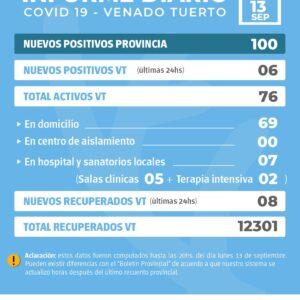 La Provincia confirmó 100 nuevos casos y en Venado Tuerto hubo 6 casos positivos