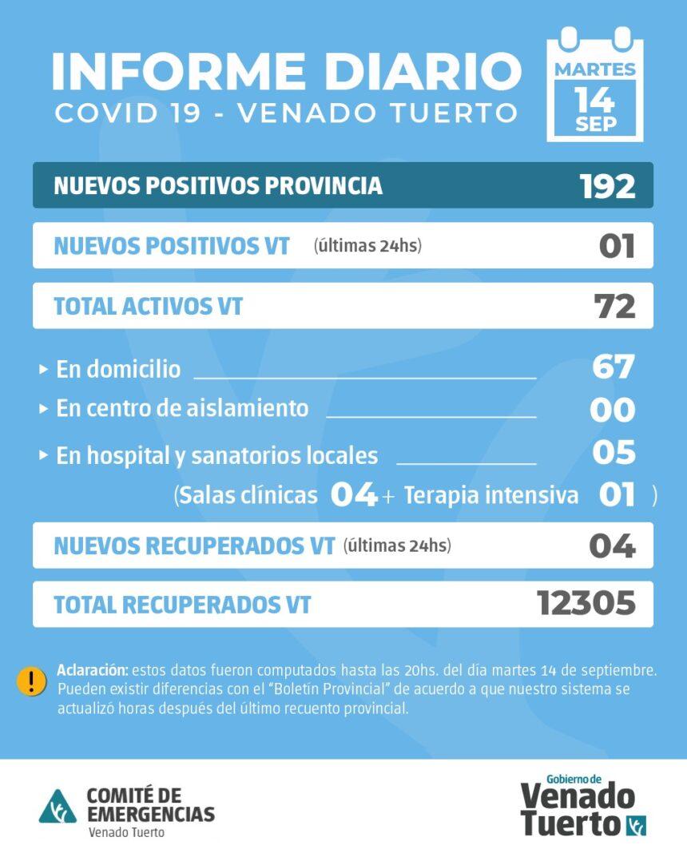 La Provincia confirmó 192 nuevos casos y en Venado Tuerto hubo 1 caso positivo
