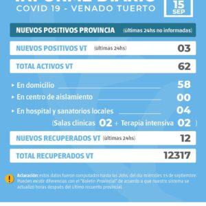 En Venado Tuerto hubo 3 nuevos casos positivos de Covid