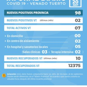 La Provincia confirmó 98 nuevos casos de Covid y en Venado Tuerto hubo 2 casos positivos