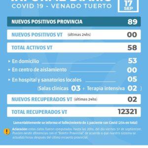 La provincia confirmó 89 nuevos casos y en Venado Tuerto no hubo positivos