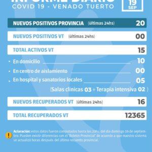 La provincia confirmó 20 nuevos casos y en Venado Tuerto no hubo positivos