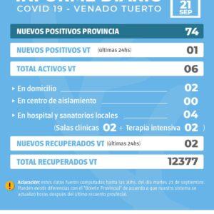 La provincia confirmó 74 nuevos casos de Covid y en Venado Tuerto hubo un solo positivo
