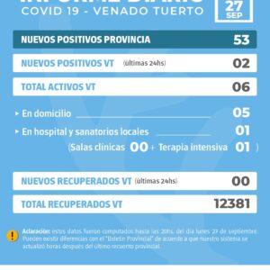 La provincia confirmó 53 nuevos casos de Covid y en Venado Tuerto hubo dos positivos