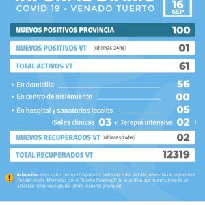 La provincia confirmó 100 nuevos casos y en Venado Tuerto hubo un positivo